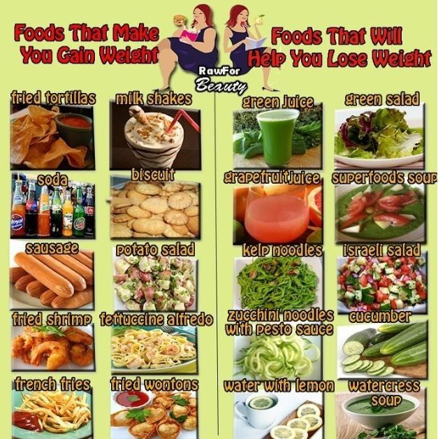 Pin By Gerri Williams On Healthy Eating Vs Unhealthy Pinterest