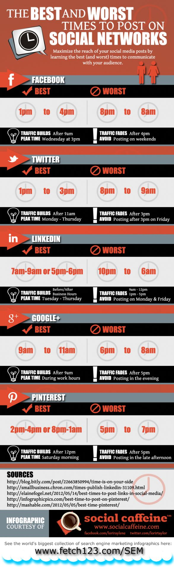 The Best (And Worst) Times To Post To Social Media. [INFOGRAPHIC] - from Social Caffeine (times shown are EST)