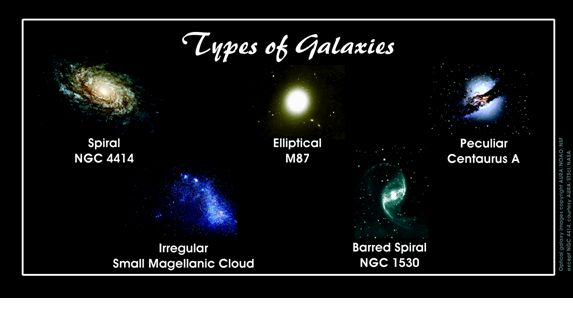 three shapes of galaxies - photo #4