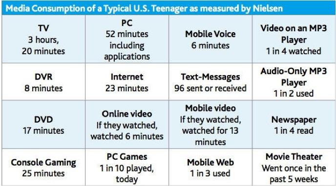 Nielsen Report Teens 77
