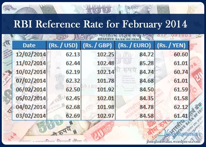 Currency Exchange Rate Indian Rupee