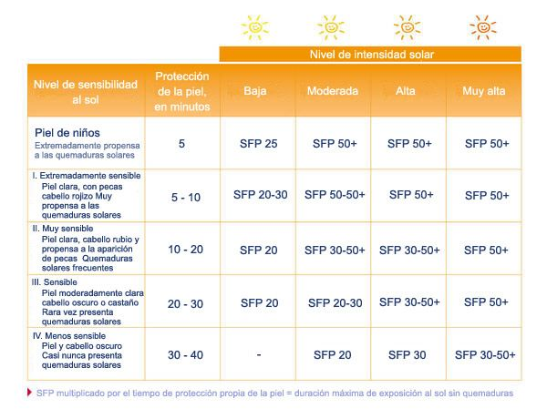Factor de protecció solar en funció de la sensibilitat de cada tipus de pell i la radiació solar del moment i el lloc on ens trobem