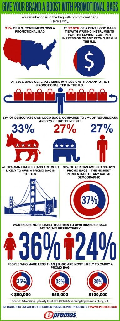 Pin by ePromos Promotional Products, Inc. on Infographics | Pinterest