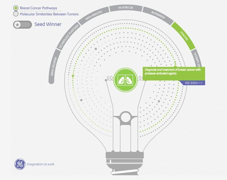 Great visualization by GE's Data Viz team about cancerfighting innovations. http://visualization.geblogs.com/visualization/hmchallenge/