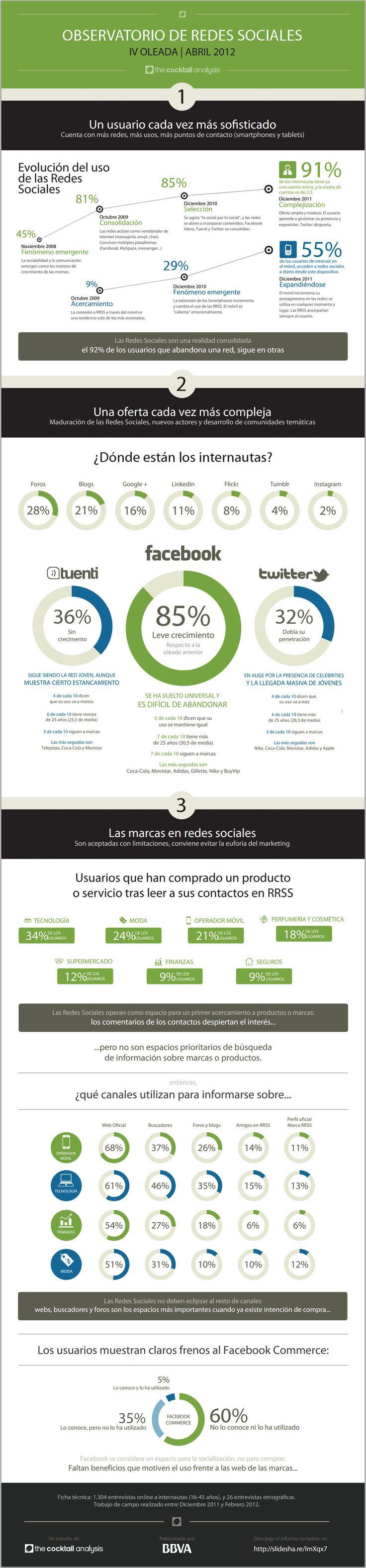 Como ha evolucionado el uso de las #redessociales en España #socialmedia