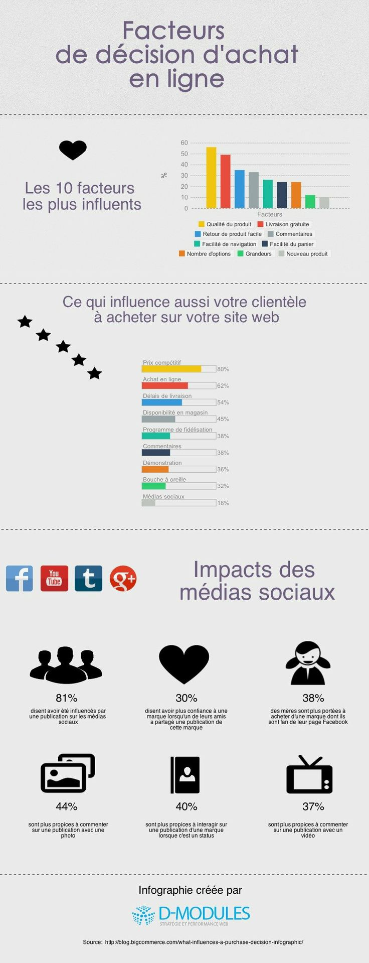 facteurs de d cision d 39 achat en ligne l 39 institut de l 39 inbound marketing pinterest. Black Bedroom Furniture Sets. Home Design Ideas