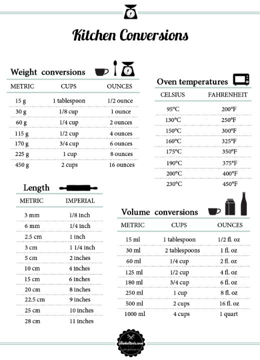 Kitchen Conversions chart | Cake tutorials and tips | Pinterest