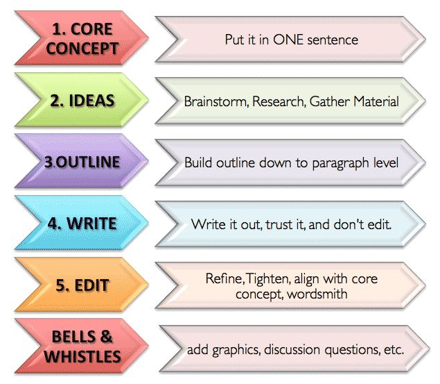 tips to write an essay in english