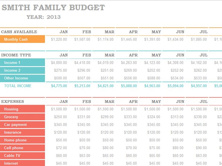 Free family budget spreadsheet download