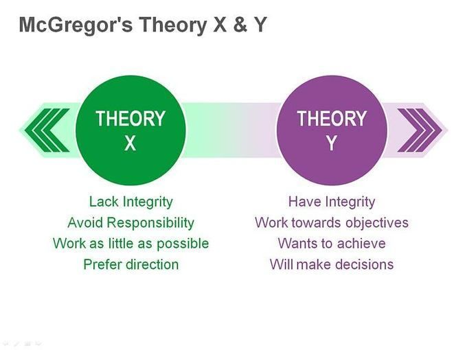 theory x and y Theory x and theory y were developed in the 1960's and describe two different, almost opposite, attitudes to motivation in the workplace the theories attempt to show how a manager's perception of his team affects the behaviour of the manager and how they treat their team.