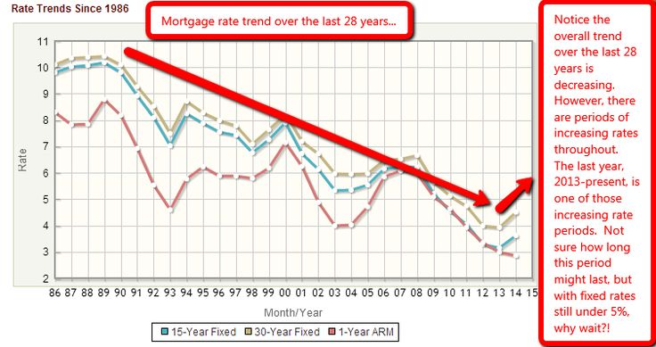 will mortgage rates go up this summer