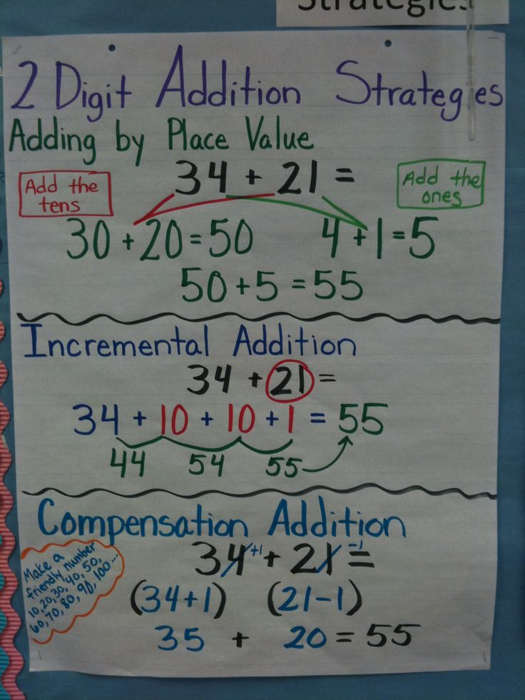 Addition Strategies Anchor Chart Two digit addition strategies.