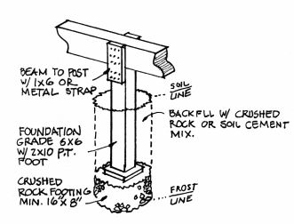 Different Types Of Foundation Piers Building Project