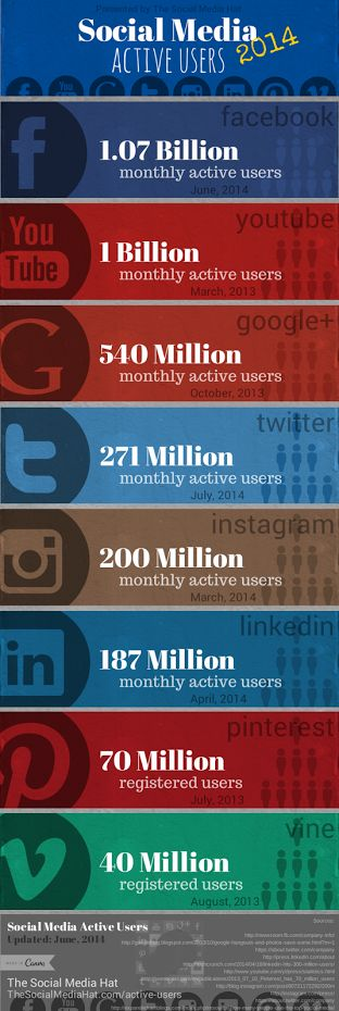 Social Media Active Users by Network (August 2014)