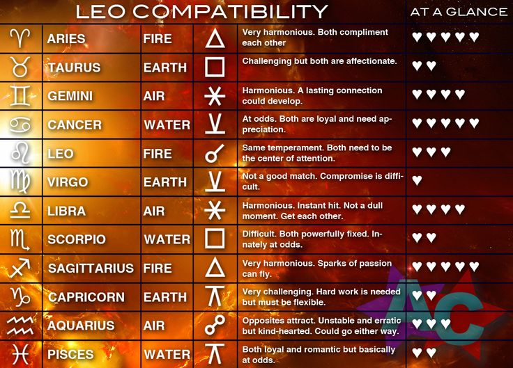 Aries And Leo Compatibility Chart Gungozq Eye