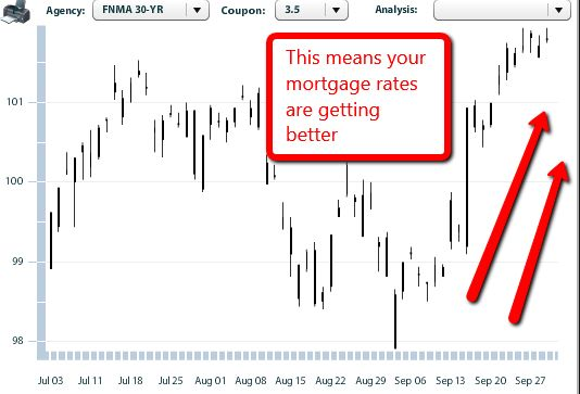 mortgage approval rates uk