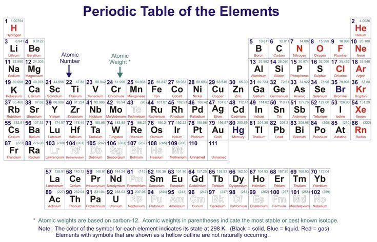 Barium Periodic Table
