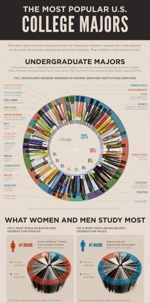 most common college majors english essays websites