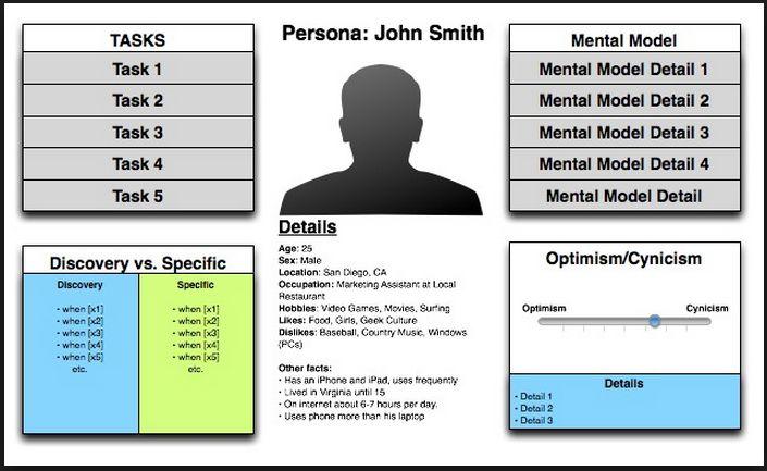 User Persona Template Personas Scenarios Pinterest