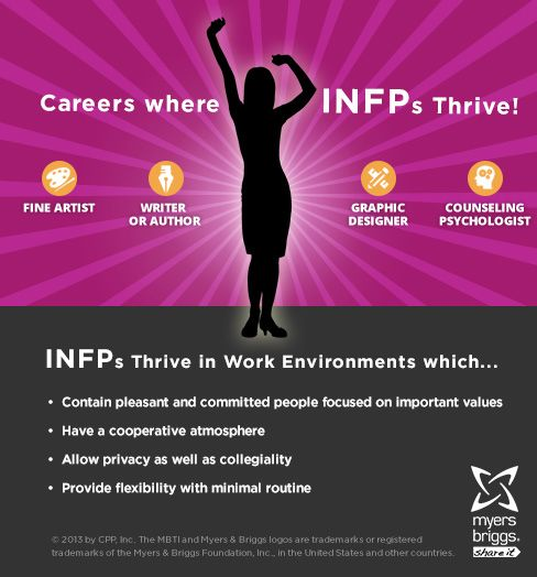 Infp and isfp dating