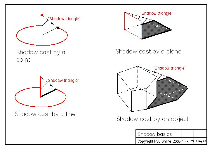 how to draw cast shadows