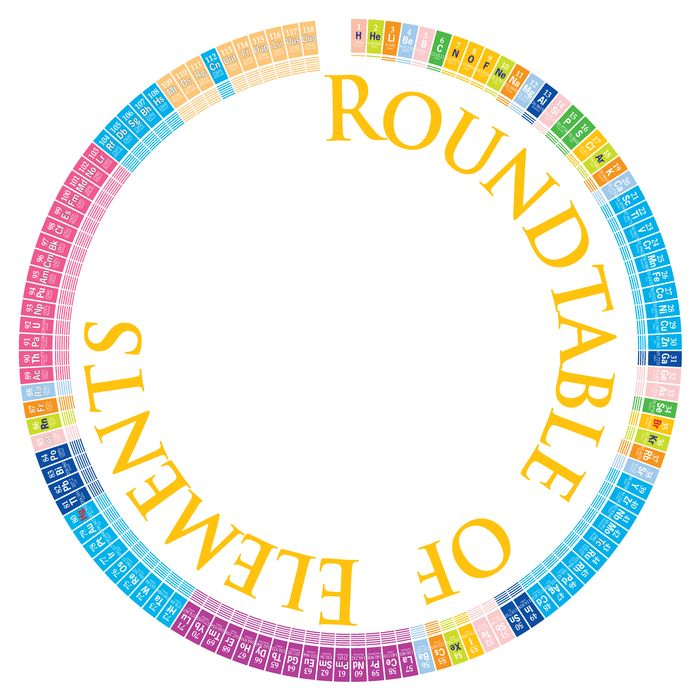 Round Table of Elements Poster | Periodic Table of Elements Poster ...