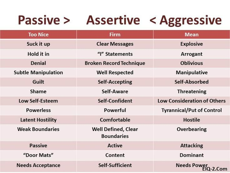 assertiveness 5 Assertive apologetic 'you' statements 'i' statements overly soft or tentative  5  use an 'i' statement – explain how you feel and ask the person to change.