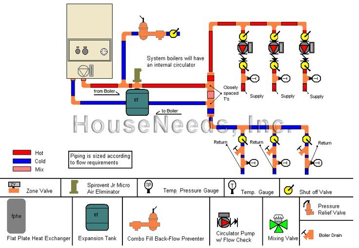 Radiant Floor Heat Diagram Hydronic Heating Diagram ~ Elsavadorla