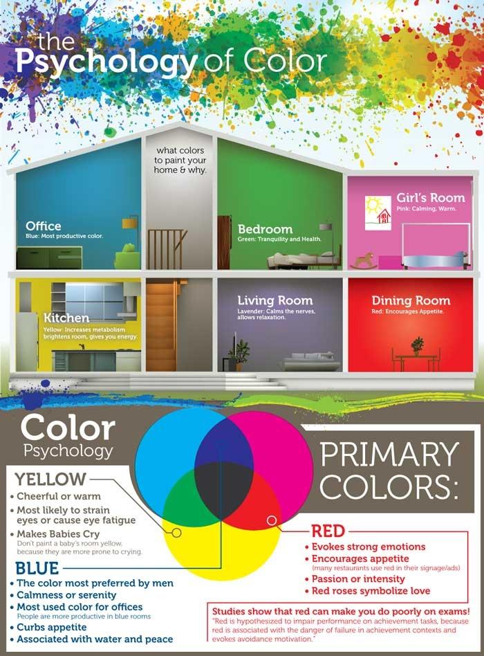 Psychology of color home decor pinterest for Room color psychology