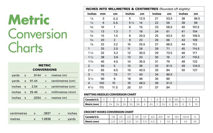 Metric System Length Conversion Chart Metric Conversion Table Chart