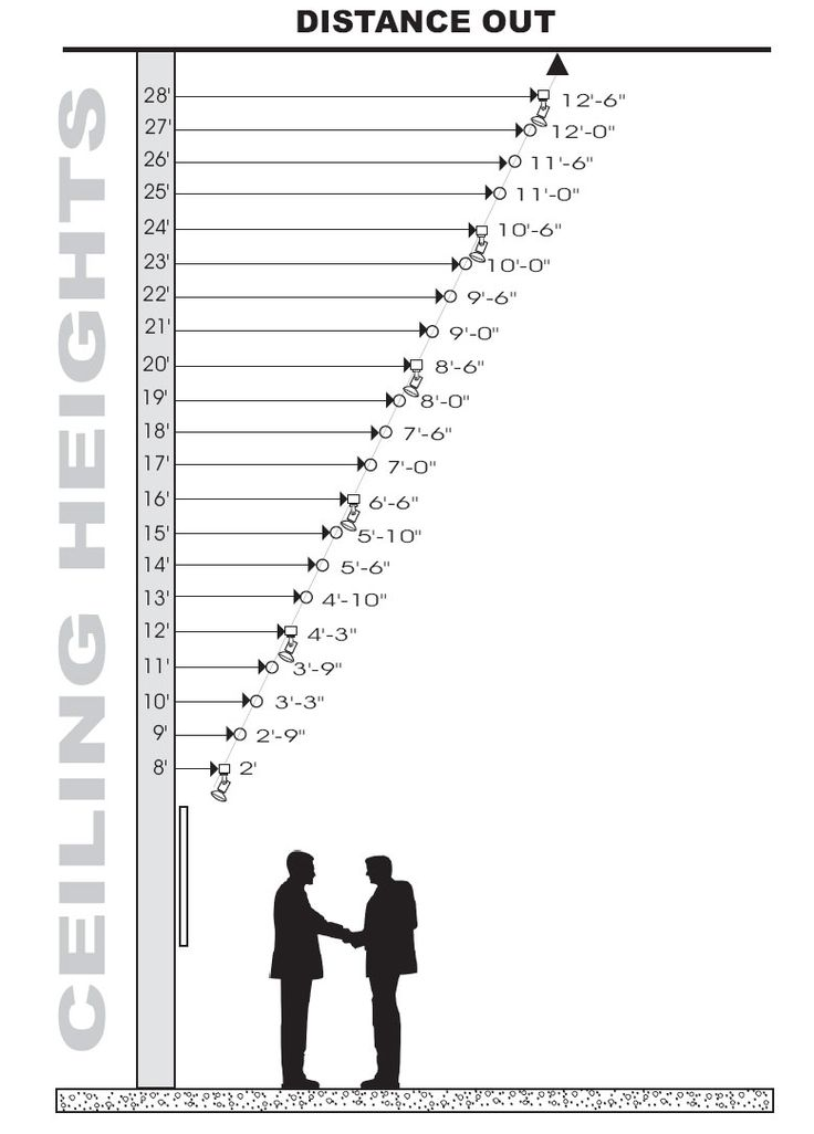 Chart for Distance Out vs Ceiling Height | Lighting | Pinterest