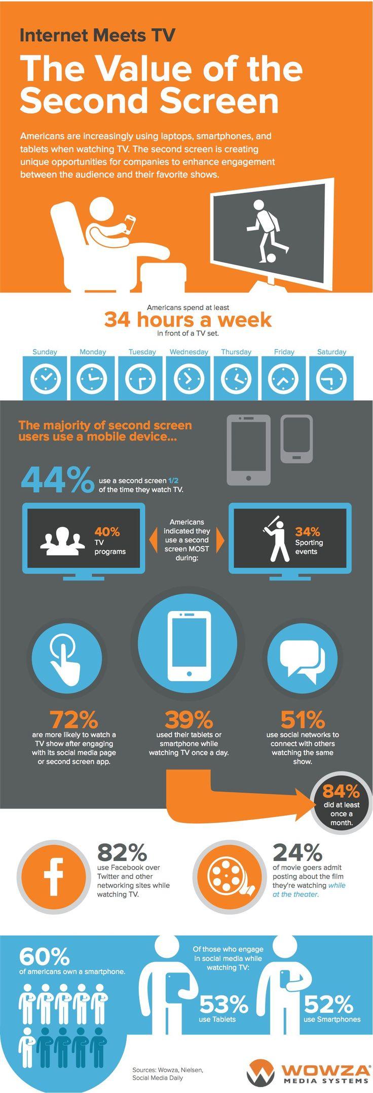 Internet Meets TV - The Value of the Second Screen #socialTV #secondscreen via @AllTwitter - http://www.mediabistro.com/alltwitter/value-second-screen_b51567