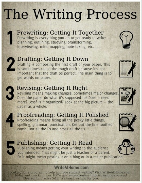 Essay about writing process