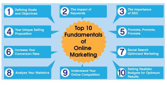 10 Fundamentals of Online Marketing