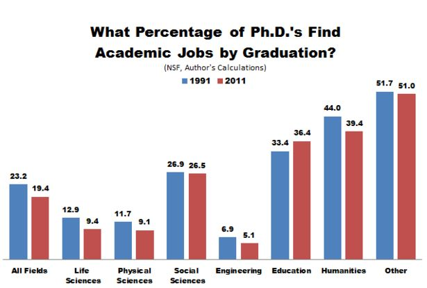 How many ph d s actually get to become college professors