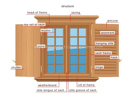 Parts of a window for Parts of an exterior window