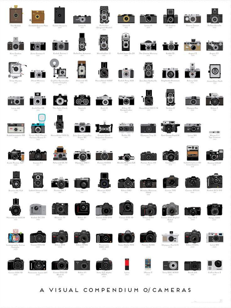 Un Excelente Compendio Visual de Cámaras Fotográficas