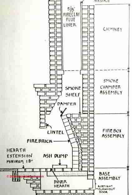 Anatomy of a fireplace