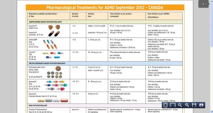 Stimulant Adhd Medication Chart Related Keywords & Suggestions ...