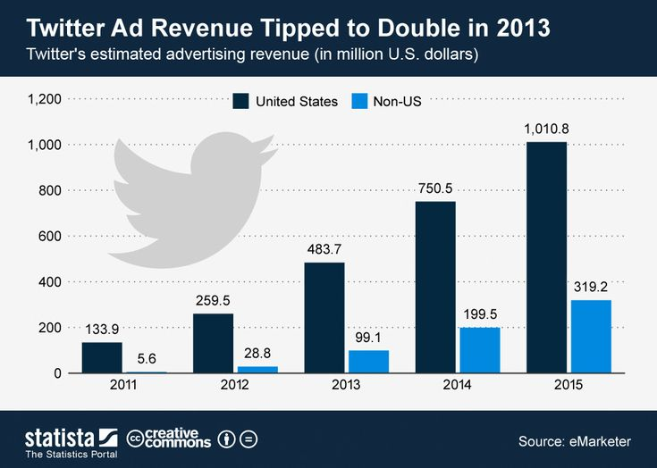 Twitter Ad Revenue Tipped to D