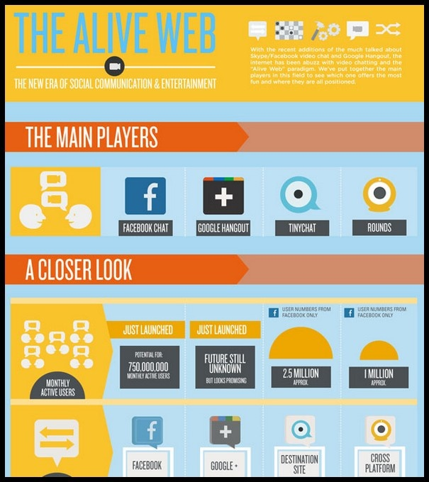 The Alive Web (click thru to see full infographic)