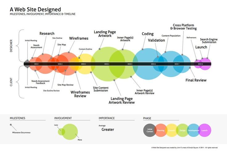 webdesign milestones #infographic