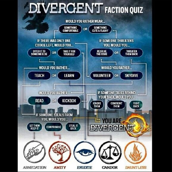 which faction am i quiz