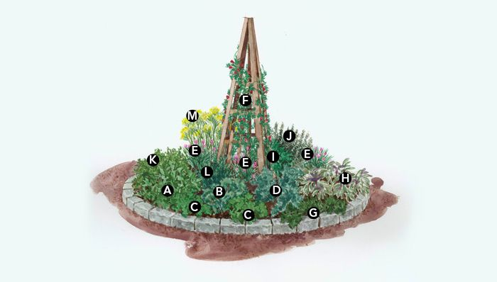 Circular Herb Garden Gardening Pinterest