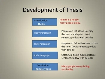 Teaching thesis statements activities