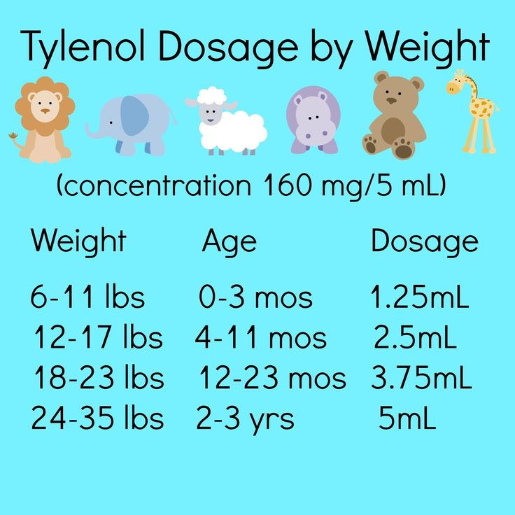 Tips on Survival with a Sick Baby / Tylenol Dosage Chart by Weight / Print this out and keep it with your children's tylenol!