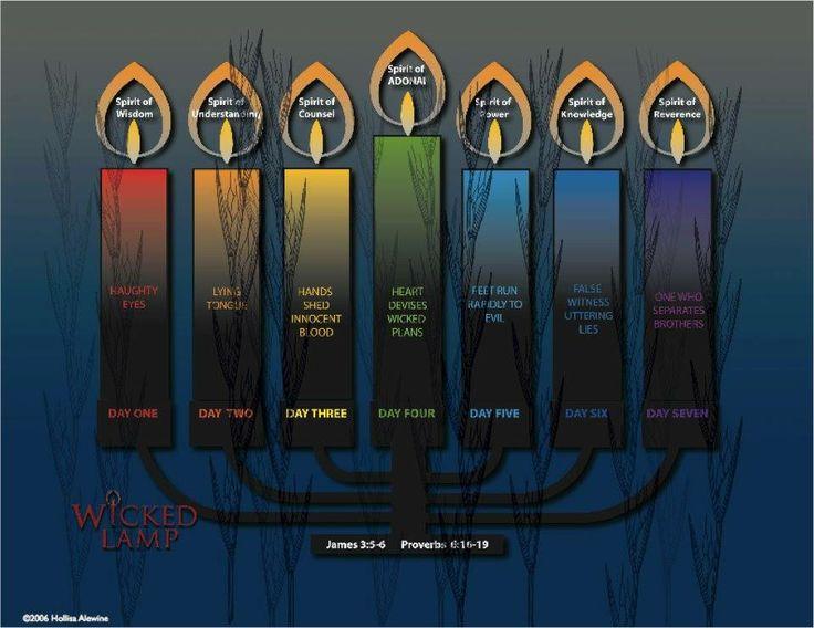 feast of weeks bible verses