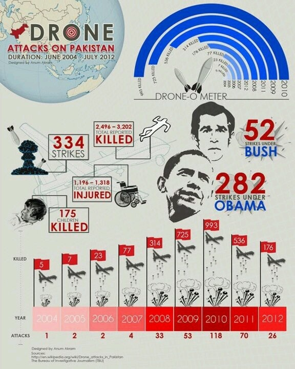 drone attacks in pakistan essay in urdu Drone attacks in pakistan essay as these us drone attacks cause civilian death but fallen on the name of terrorism is these drone attacks in pakistan should be stopped or not.