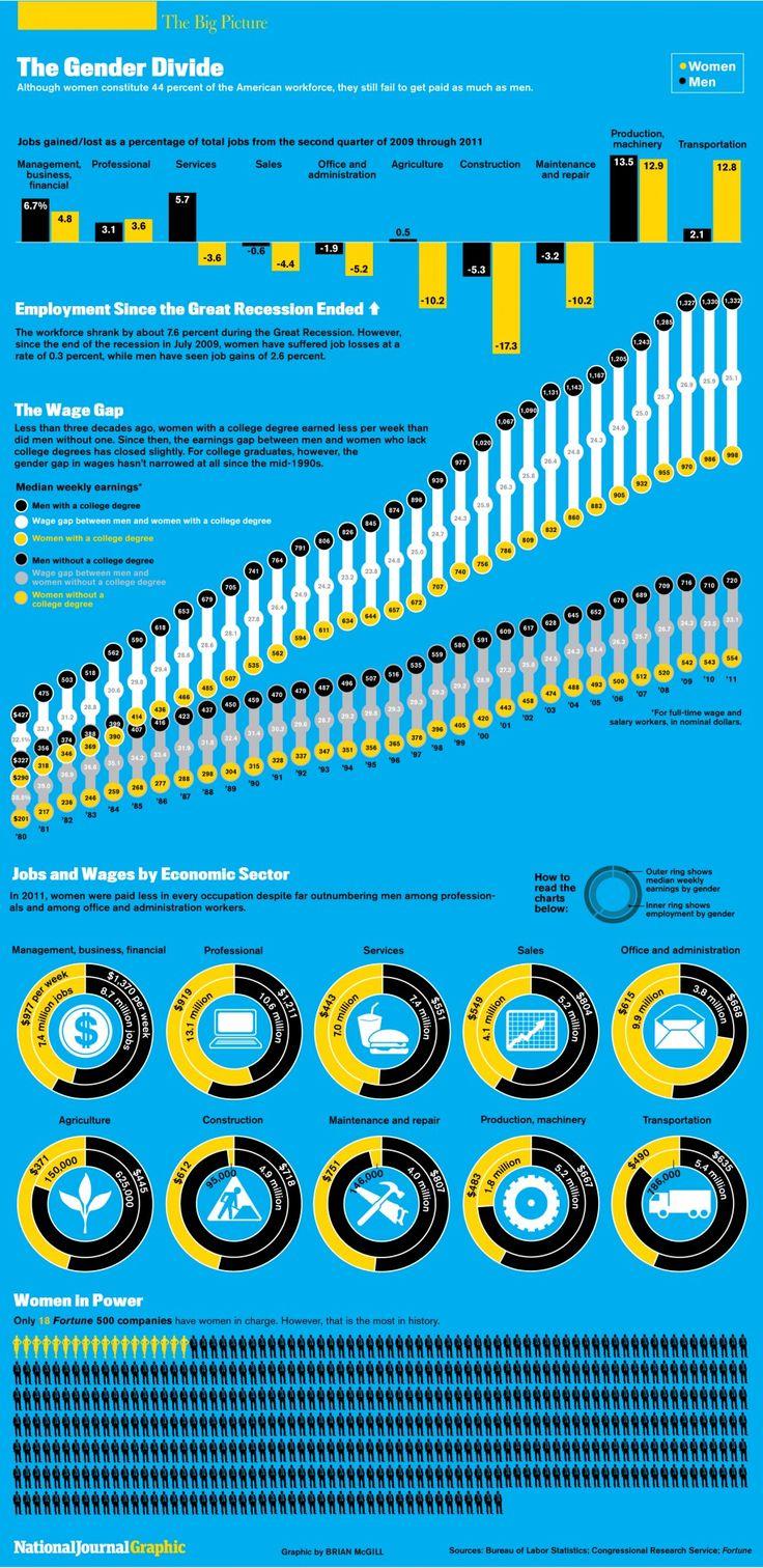 Gender wage gap infographic