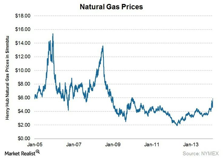 Prices And Natural Gas And Pennsylvania
